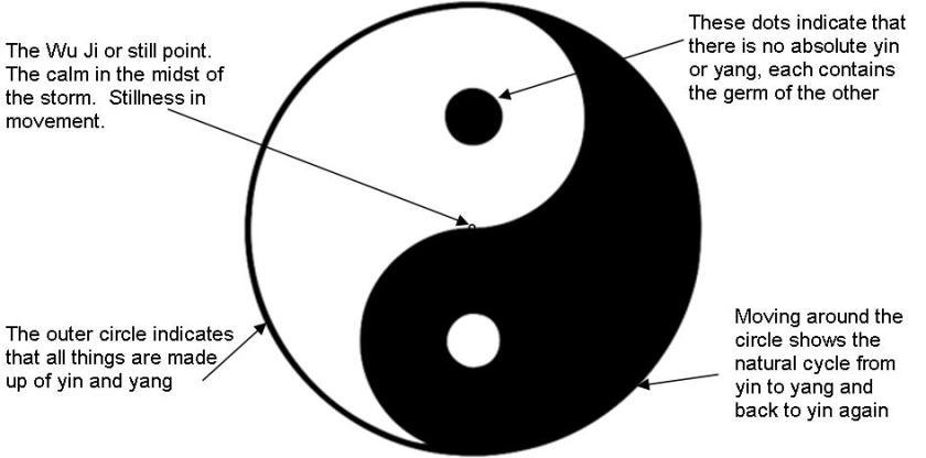 meaning-of-Yin-Yang-symbol